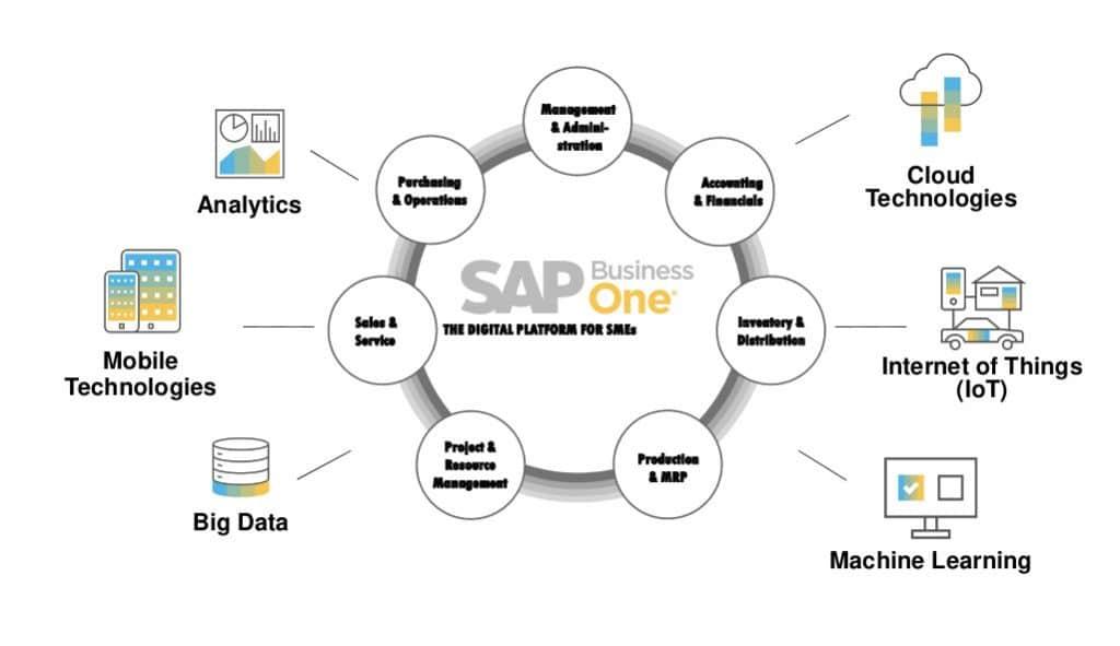 SAP B1 Partners in Noida